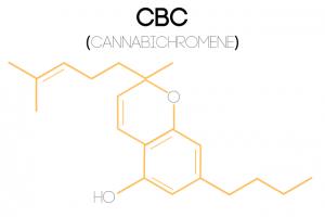 An illustration of the Cannabichromene (CBC) molecular structure